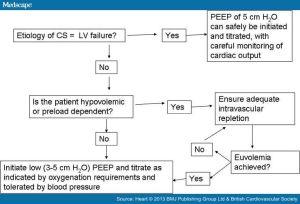PEEP hemodynamic effects-3