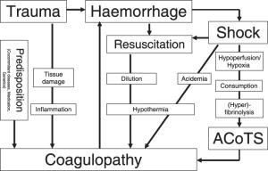 Coagulopathy pat